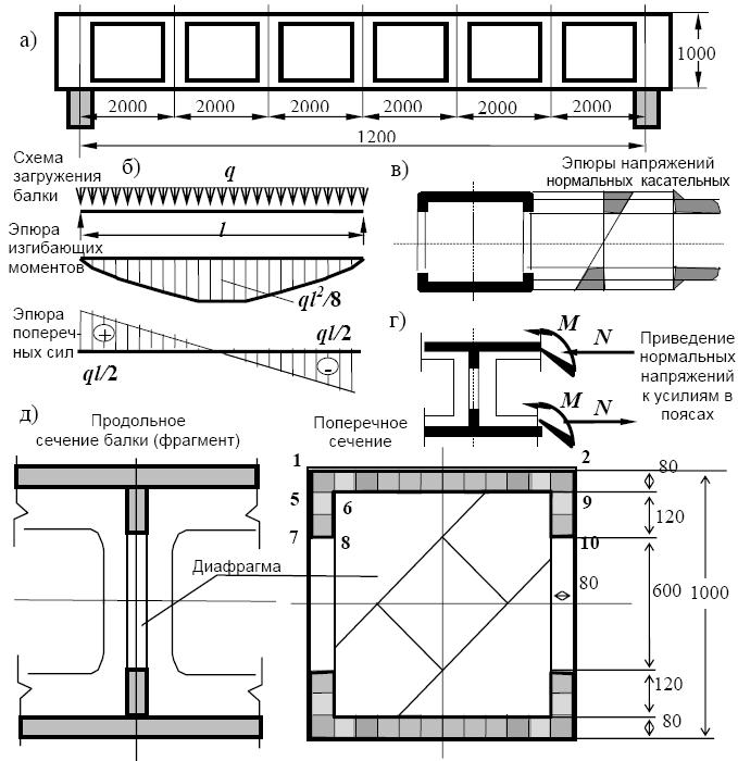 б - расчетная схема и