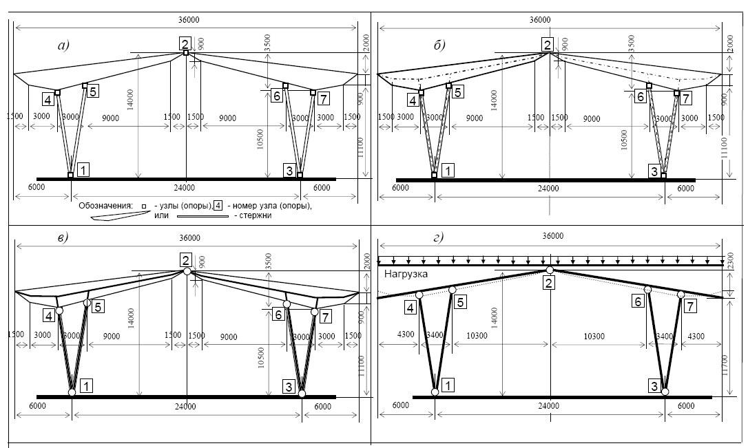 Построение расчетной схемы