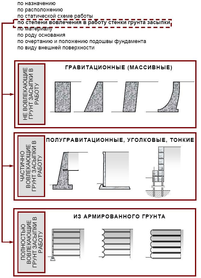 raschet-podpornih-sten-v-scad